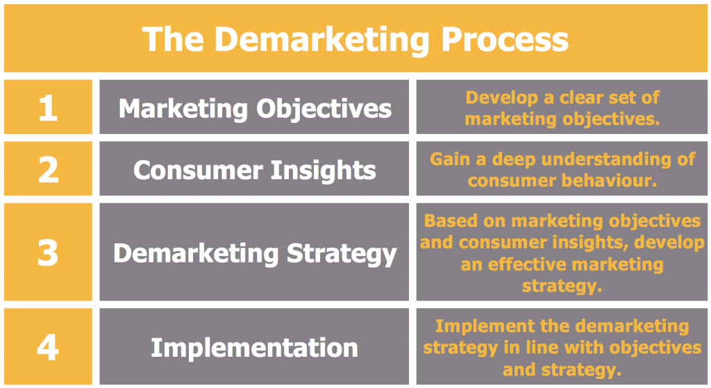 What is Demarketing? The Demarketing Process