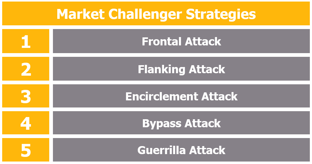 Market Challenger Strategies