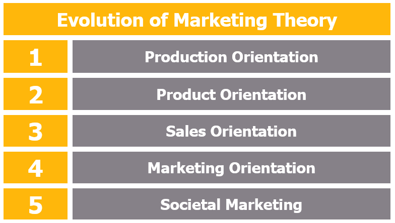 Evolution of Marketing Theory - Evolutionary Stages