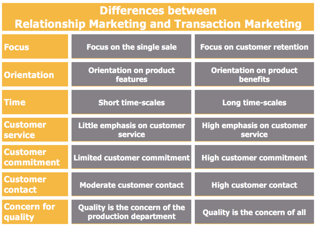Differences between Relationship Marketing and Transaction Marketing