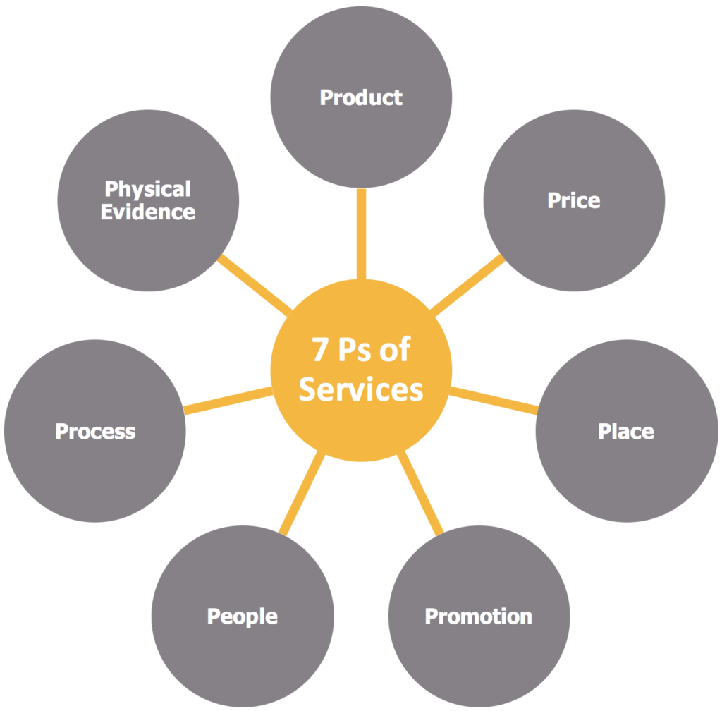 marketing mix service 7 ps 7 ps of marketing in 1981, the original model was further extended to add three more elements, resulting in the 7 p's of marketing the revised booms & bitner model was designed to highlight the importance of services in addition to tangible, physical elements.