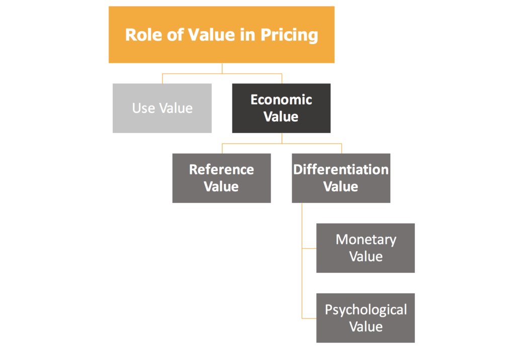 Role of Economic Value in Pricing – Value-based Pricing