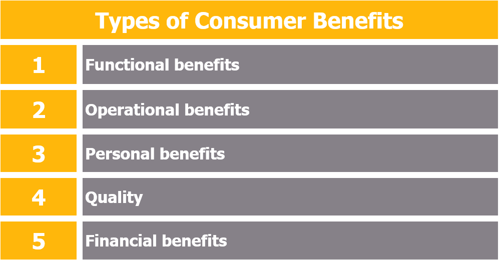Types of Consumer Benefits - Products as a Bundle of Benefits