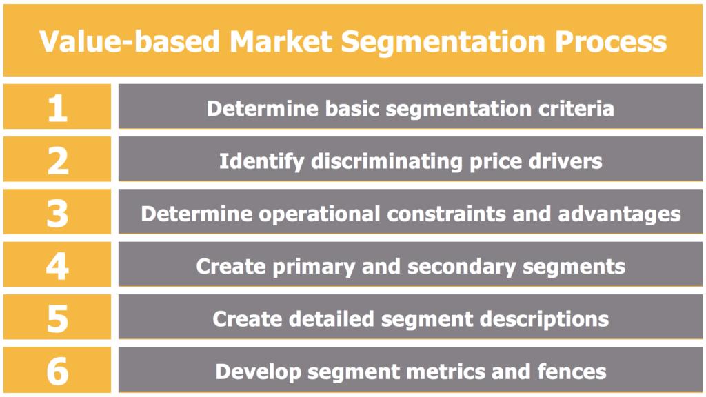 Value-based market segmentation process