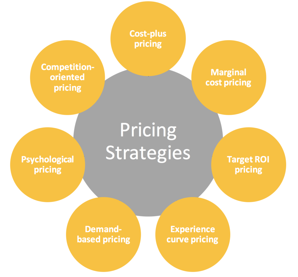 Overview of Pricing Strategies – Finding the right pricing strategy for your products