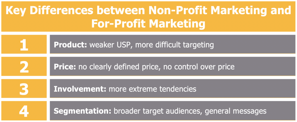 Differences between Non-Profit Marketing and For-Profit Marketing
