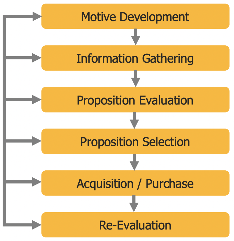Six Phases of the Consumer Acquisition Process