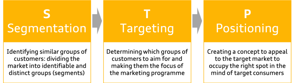 STP Model - Segmentation, Targeting and Positioning done right