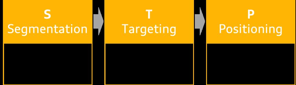 market segmentation targeting and positioning notes