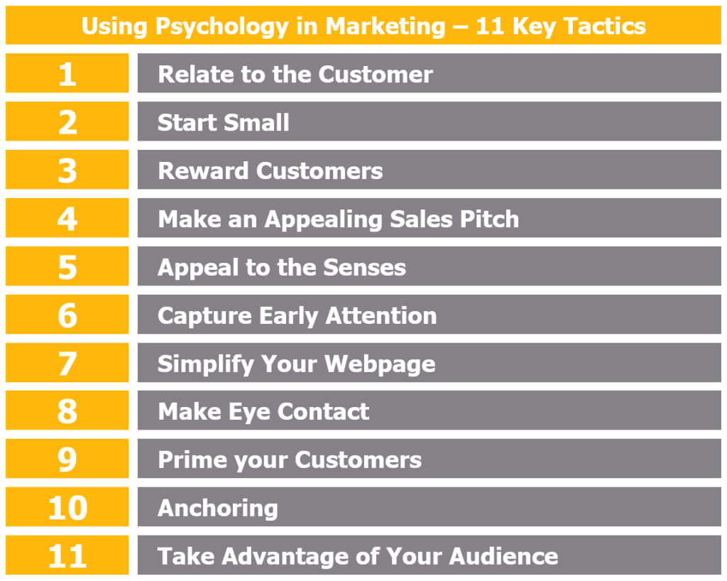 How to Use Psychology in Marketing - 11 Key Tactics