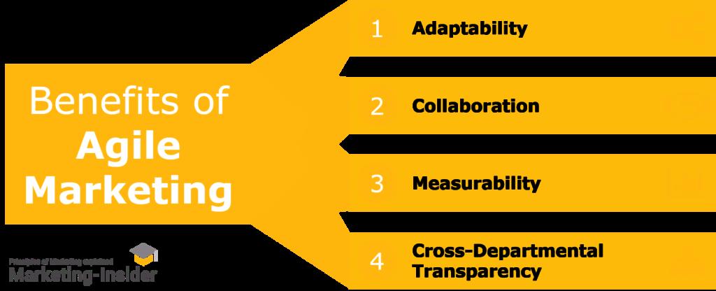 The 4 Benefits of Agile Marketing -Turn your Marketing Agile