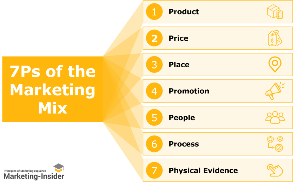 7Ps of the Marketing Mix - Comprehensive Marketing Strategy Framework