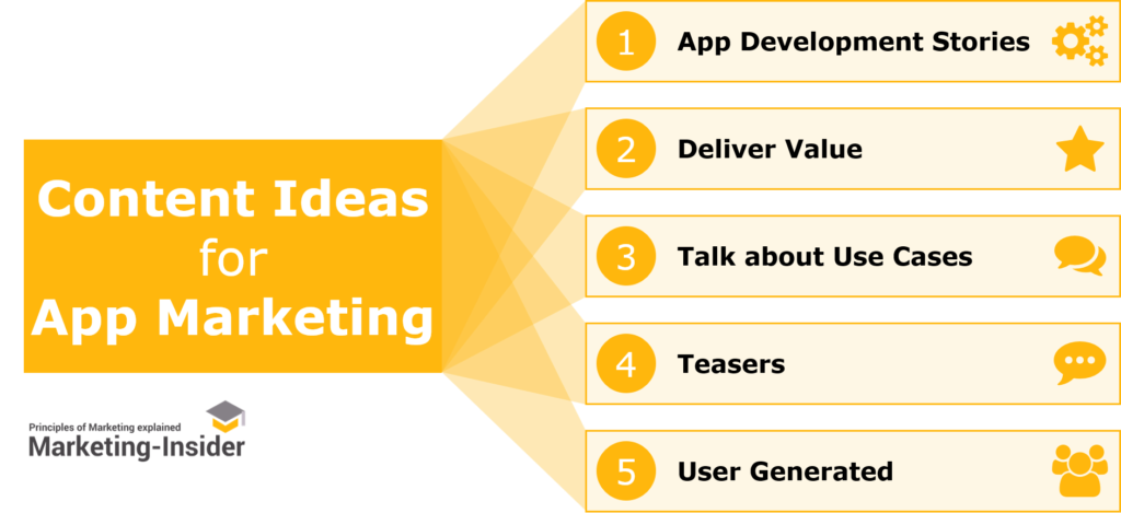 Content Ideas for App Marketing - How to spread Word about your Apps